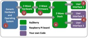 Razberry Architecture