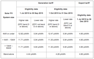 Summary of Solar PV tariffs