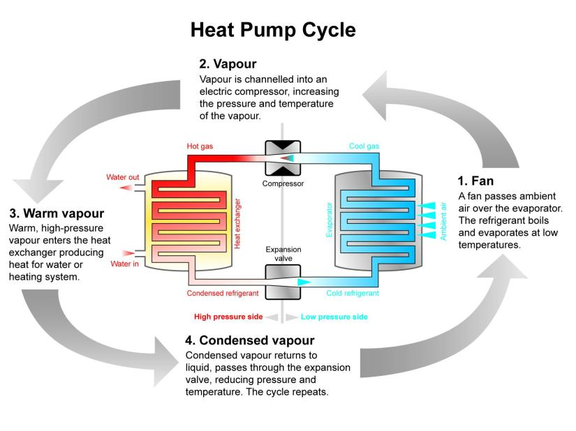 Air Source HeatPump
