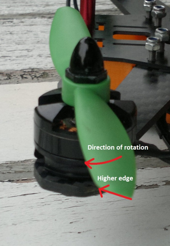 Highest edge indicates direction of rotation