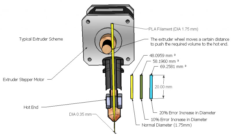 Extruders and Hotends