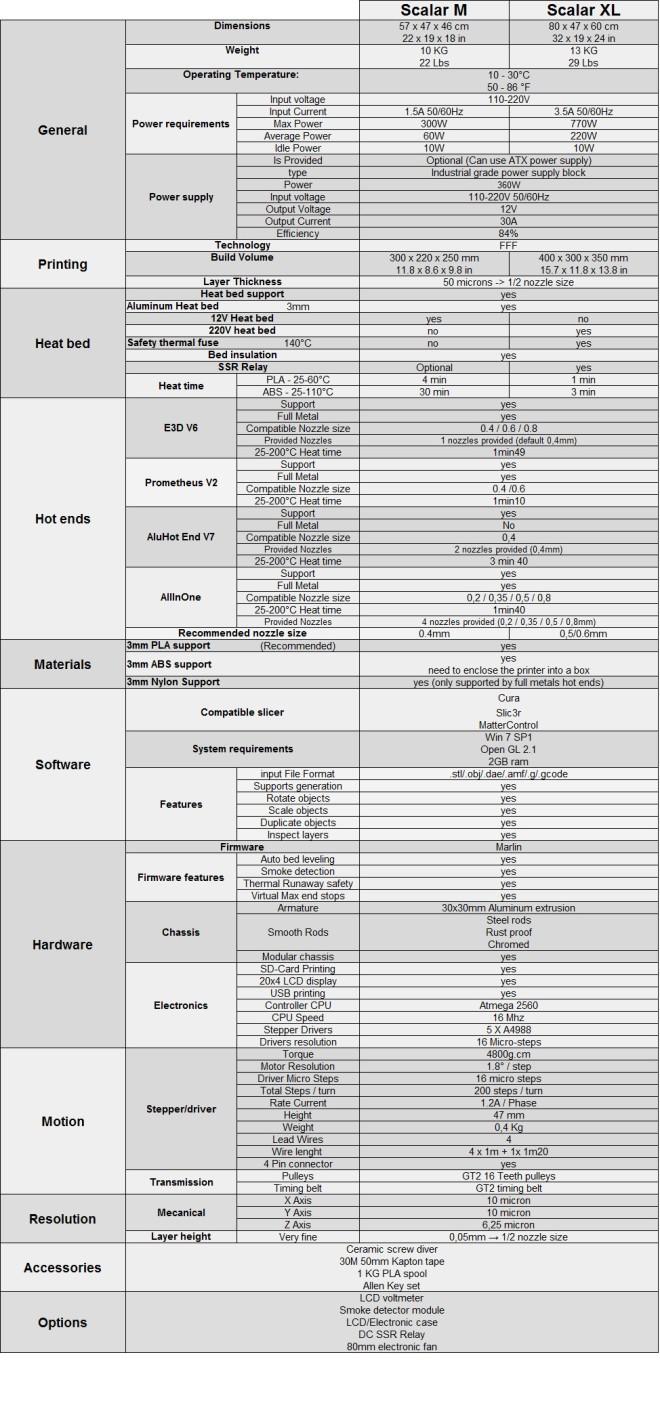 Scalar Models Comparison