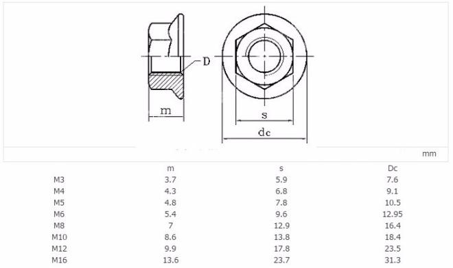 Flange Nut Dimensions
