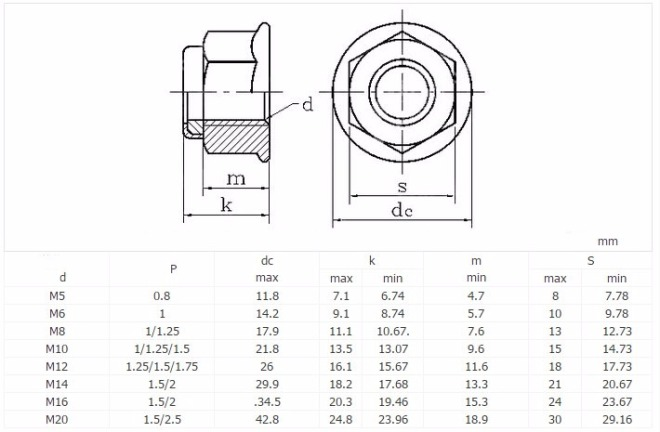 Flange Nyloc Nut Dimensions