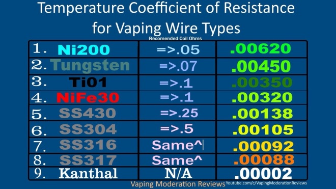 Temperature Coefficients of Resistance (TCR) for vaping wire types