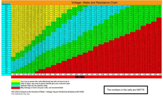 Voltage vs Resistance Chart