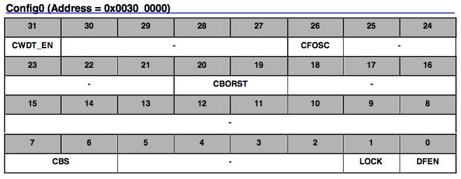Config 0 schema