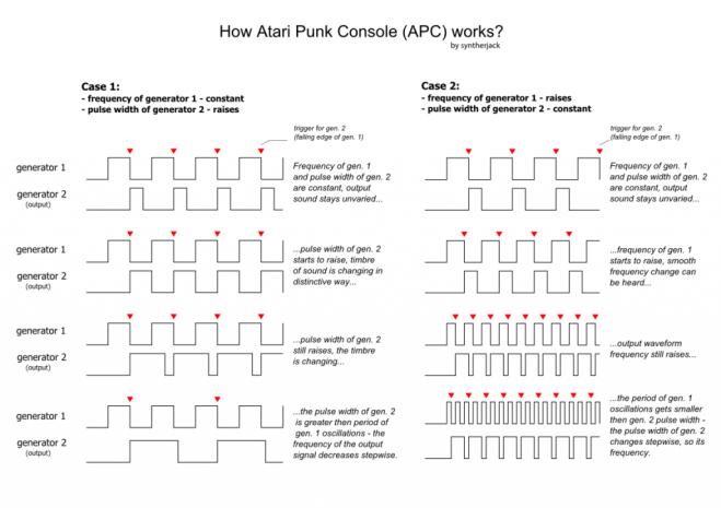 atari-punk-console-operation-scheme-1024x723