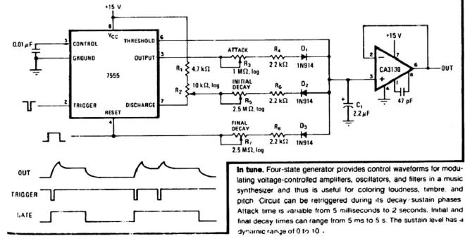 ADSR waveform generator - Two chip generator shapes sound