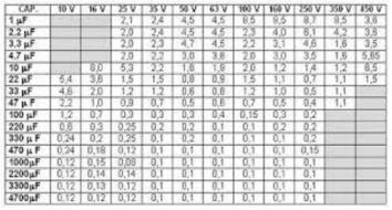 ESR Table-1