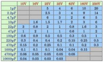 ESR Table-2