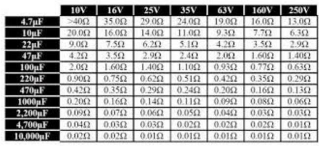 ESR Table-4