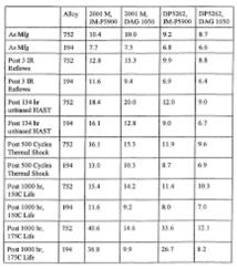 ESR Table-9