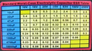 ESR table - MESR-100